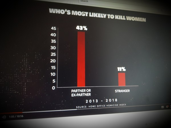 Who is most likely to kill you?