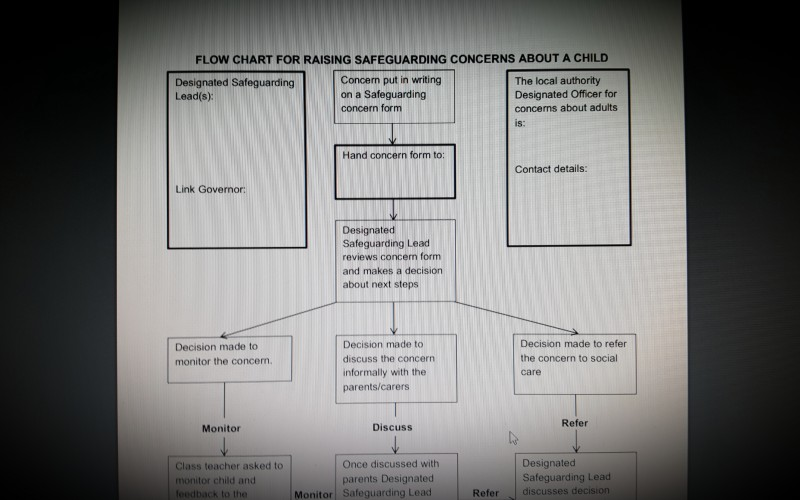 Flow Chart For Raising Safeguarding Concerns About a Child